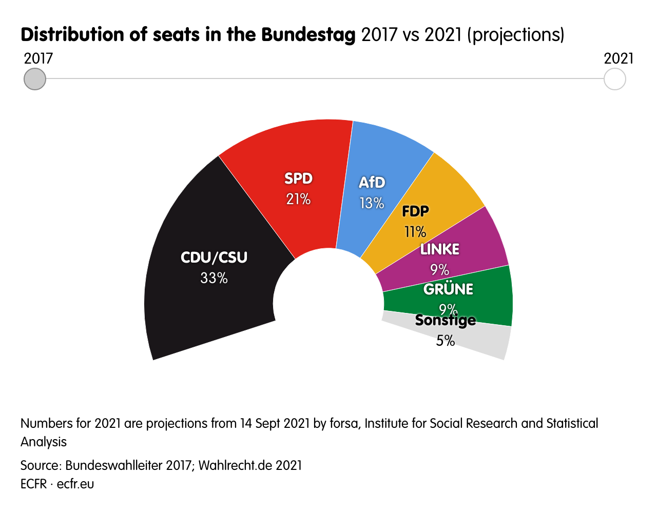Distribution of seats in the Bundestag