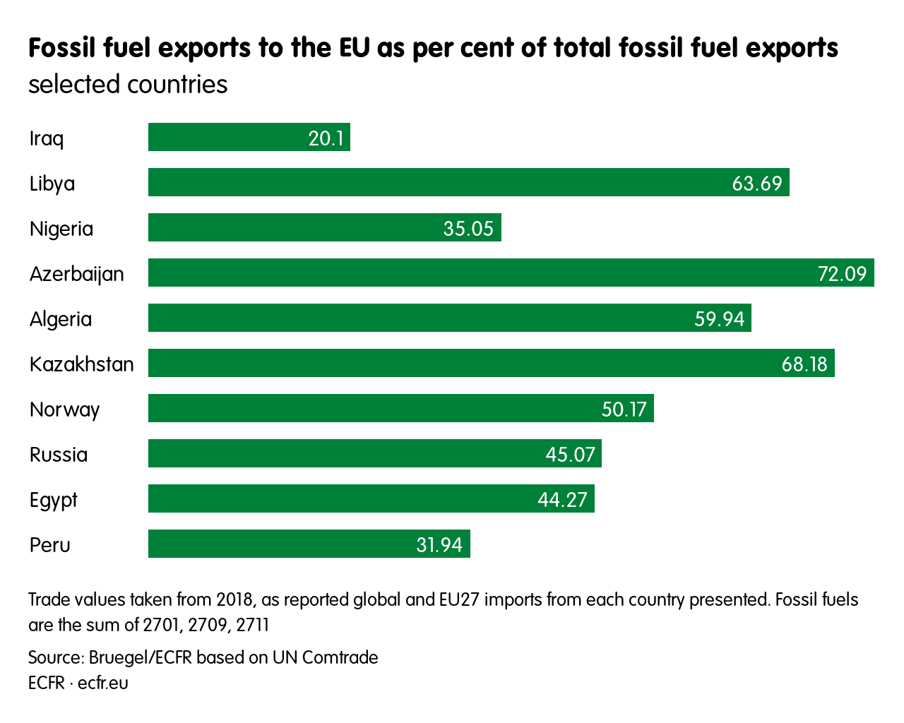 Fossil fuel exports to the EU as per cent of total fossil fuel exports