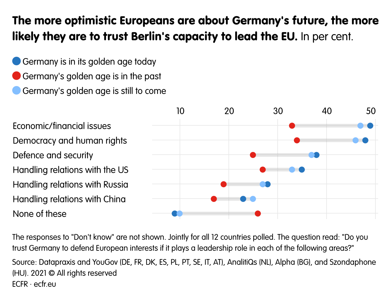 The more optimistic Europeans areabout Germany's future, the more likely they are to trust Berlin's capacity to lead the EU.