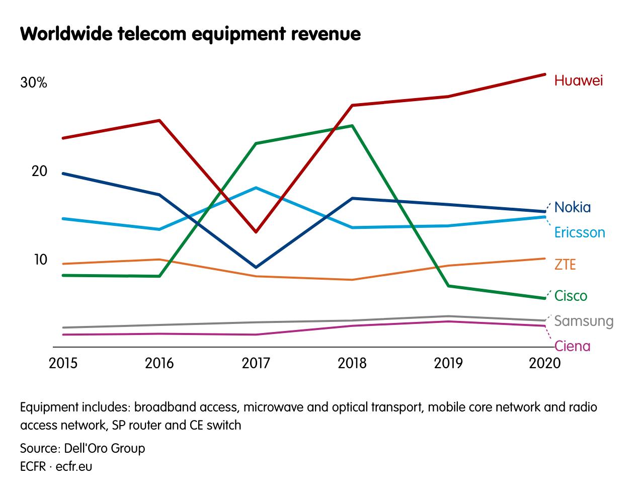 Worldwide telecom equipment revenue