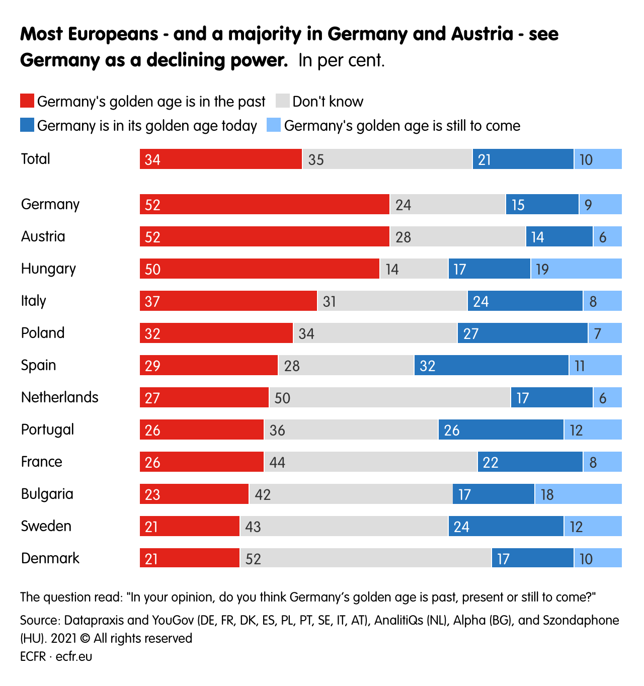 Most Europeans - and a majority in Germany and Austria - see Germany as a declining power.
