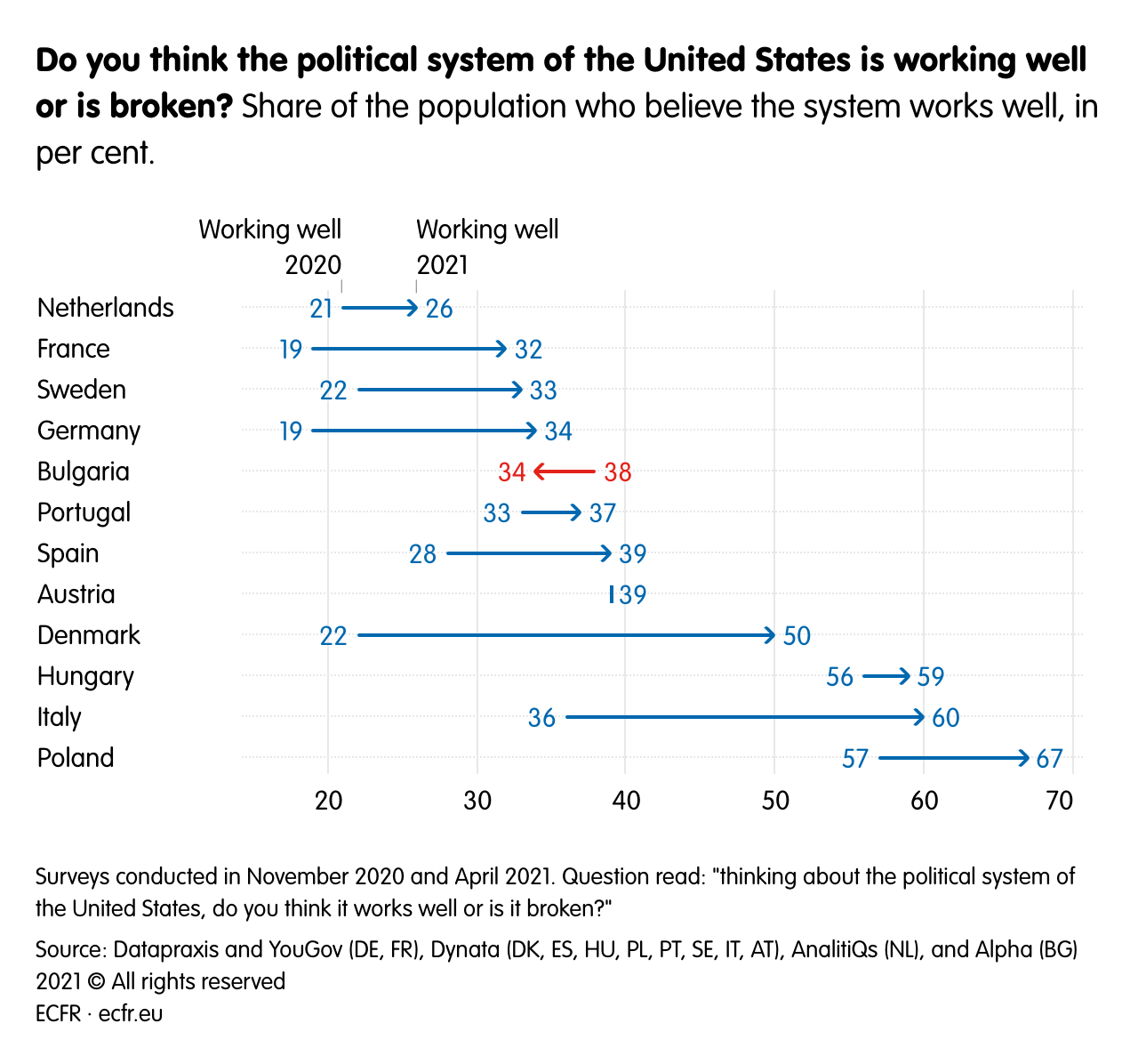 Do you think the political system of the United States is working well or is broken?