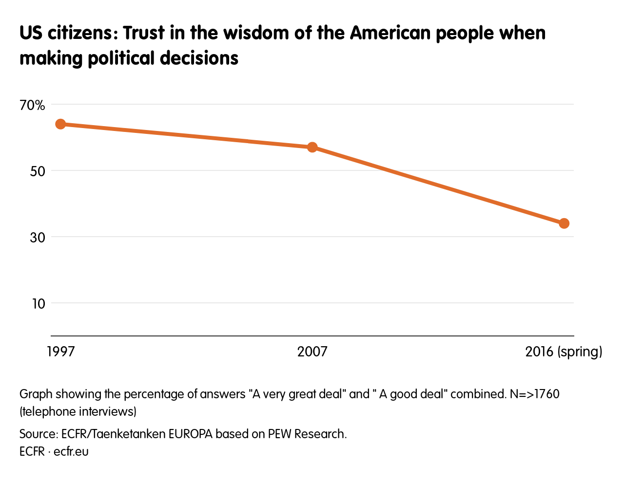US citizens: Trust in the wisdom of the American people when making political decisions