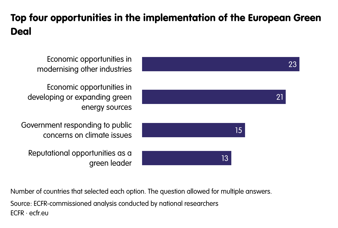 Top four opportunities in the implementation of the European Green Deal