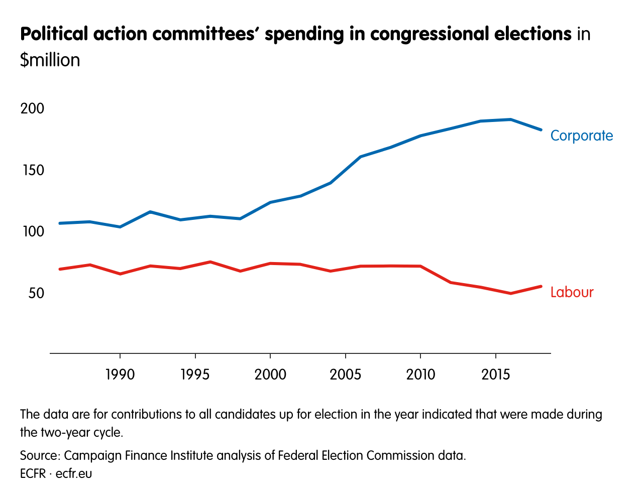 Political action committees' spending in congressional elections