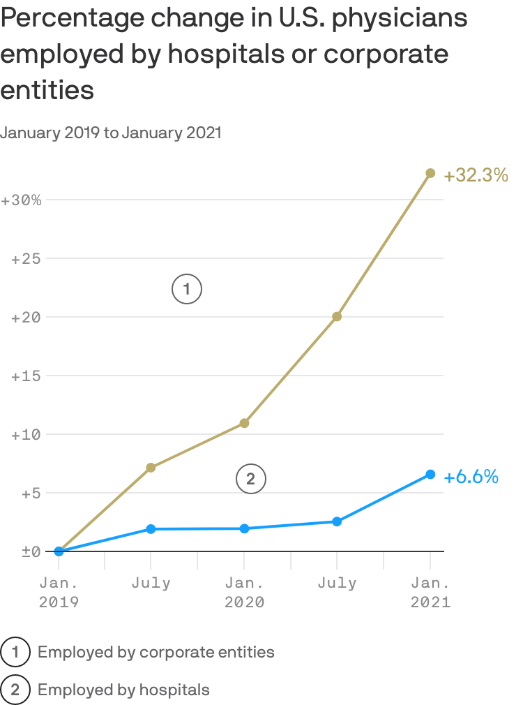Data:Physicians AdvocacyInstitute; Chart: Axios Visuals