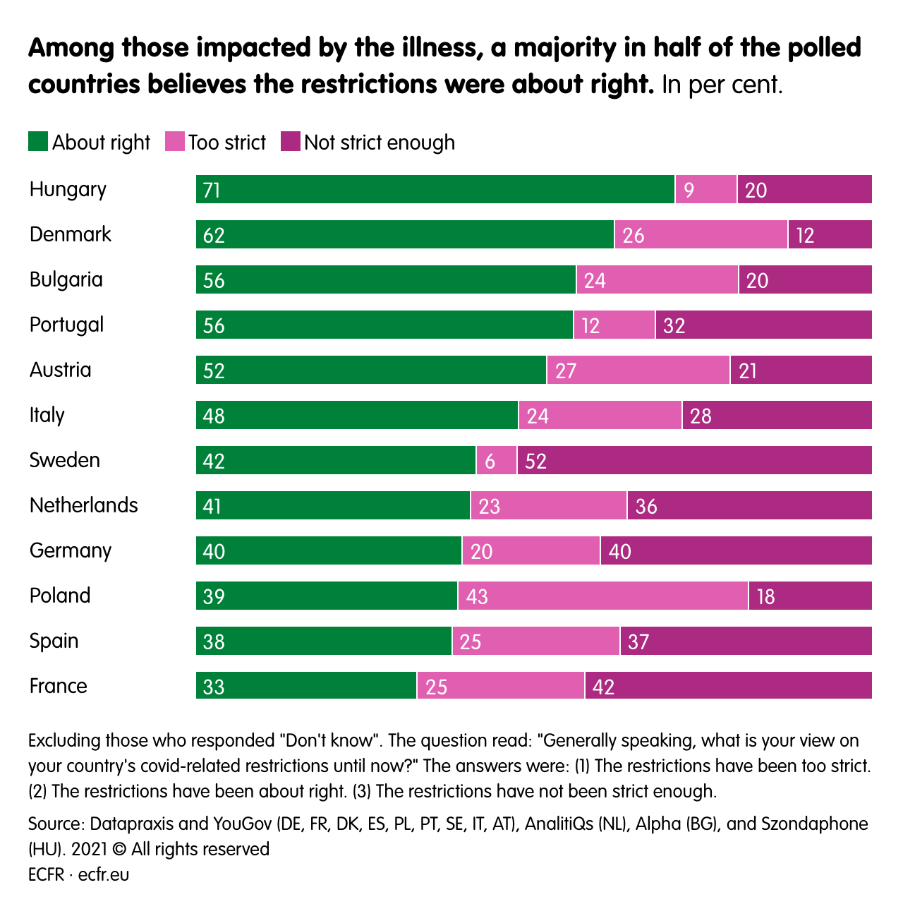Among those impacted by the illness, a majority in half of the polled countries believes the restrictions were about right.