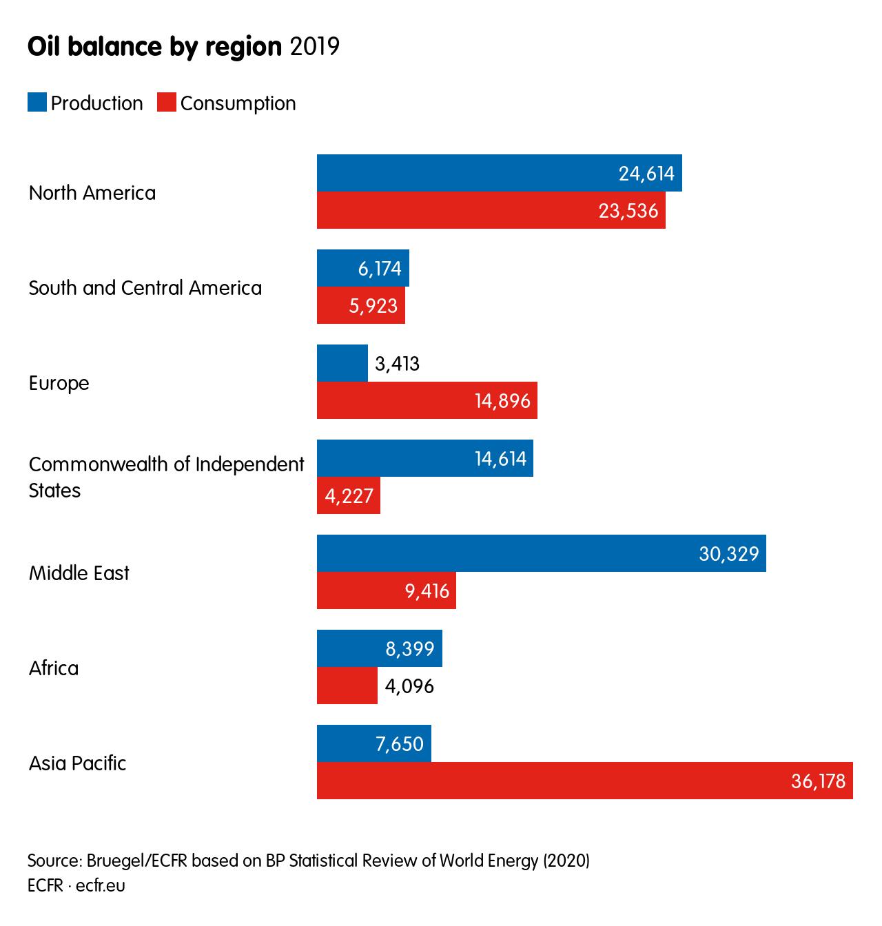 Oil balance by region