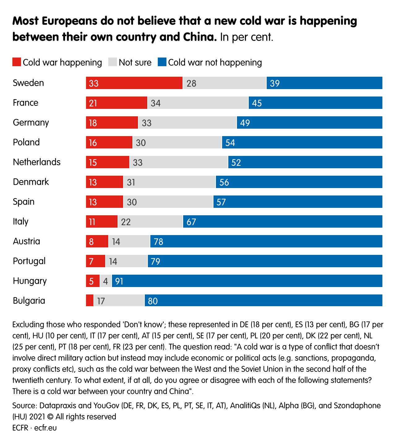 Most Europeans do not believe that a new cold war is happening between their own country and China.