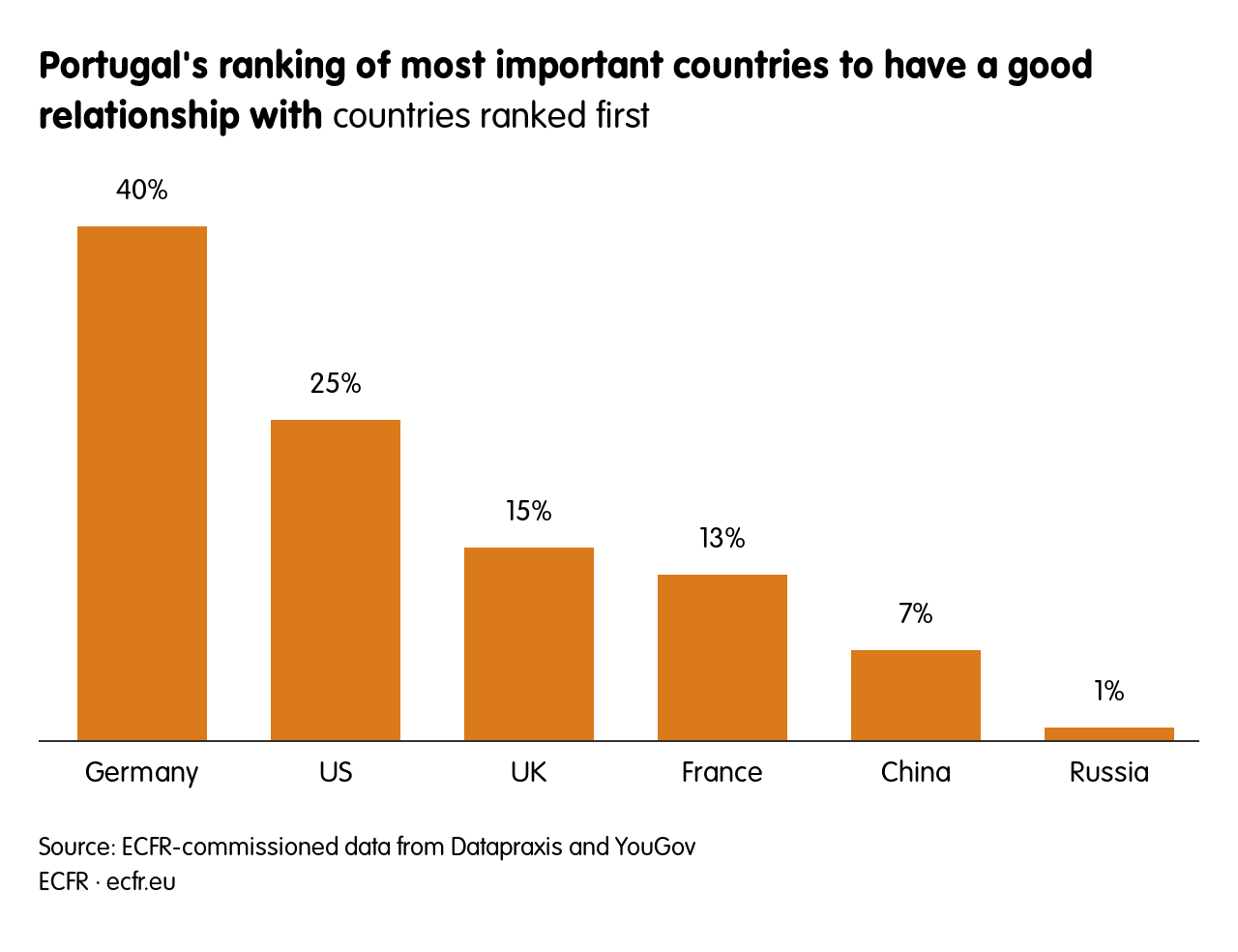 Portugal's ranking of most important countries to have a good relationship with