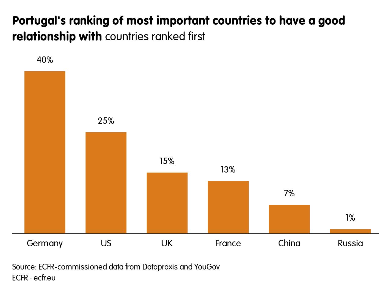 Ranking de Portugal dos países mais importantes com bom relacionamento