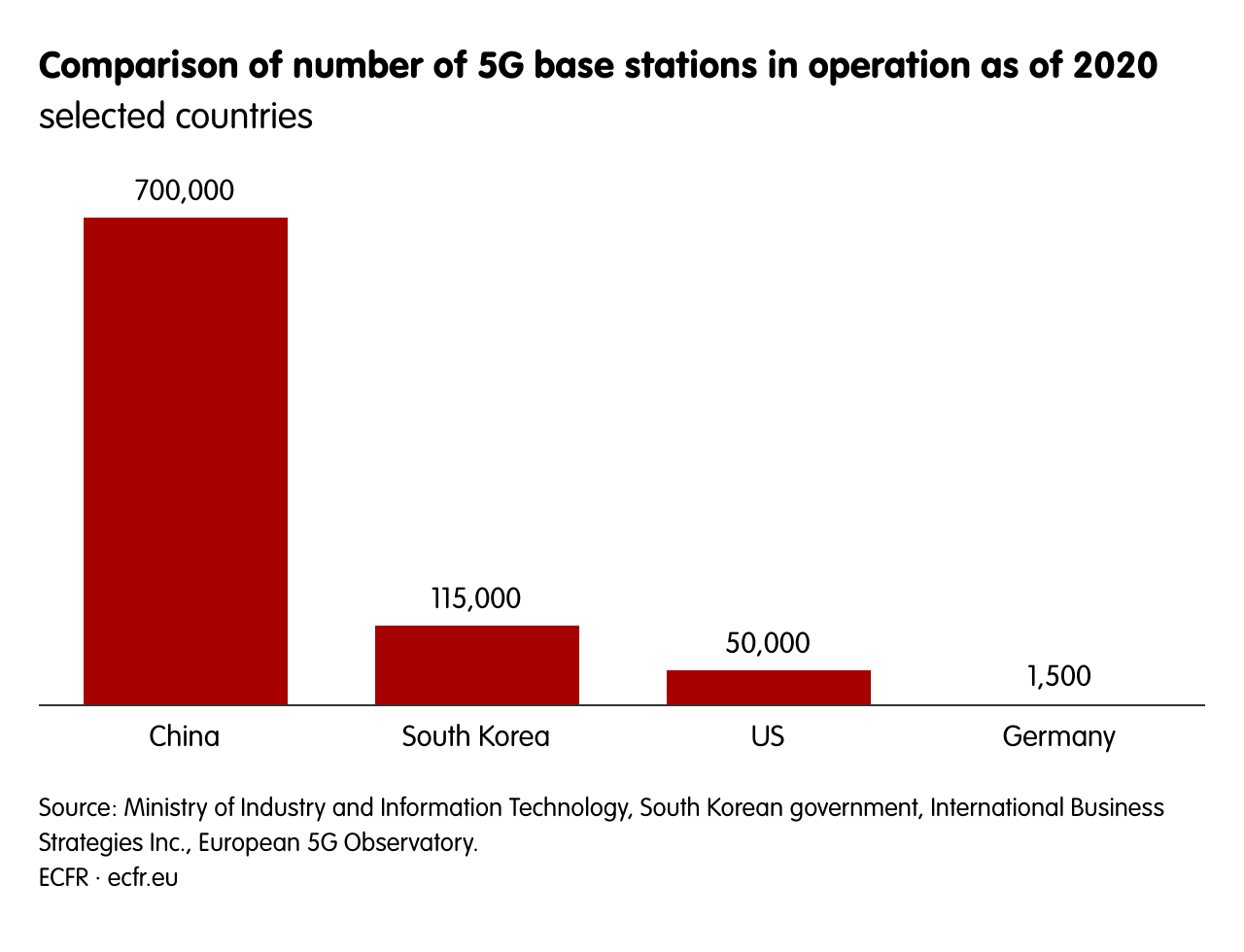Comparison of number of 5G base stations in operation as of 2020