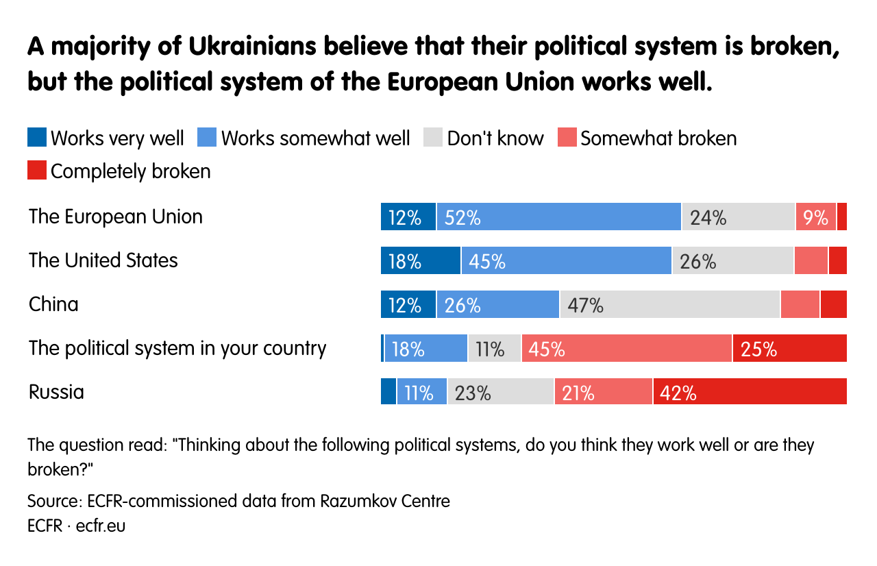 A majority of Ukrainians believe that their political system is broken, but the political system of the European Union works well.