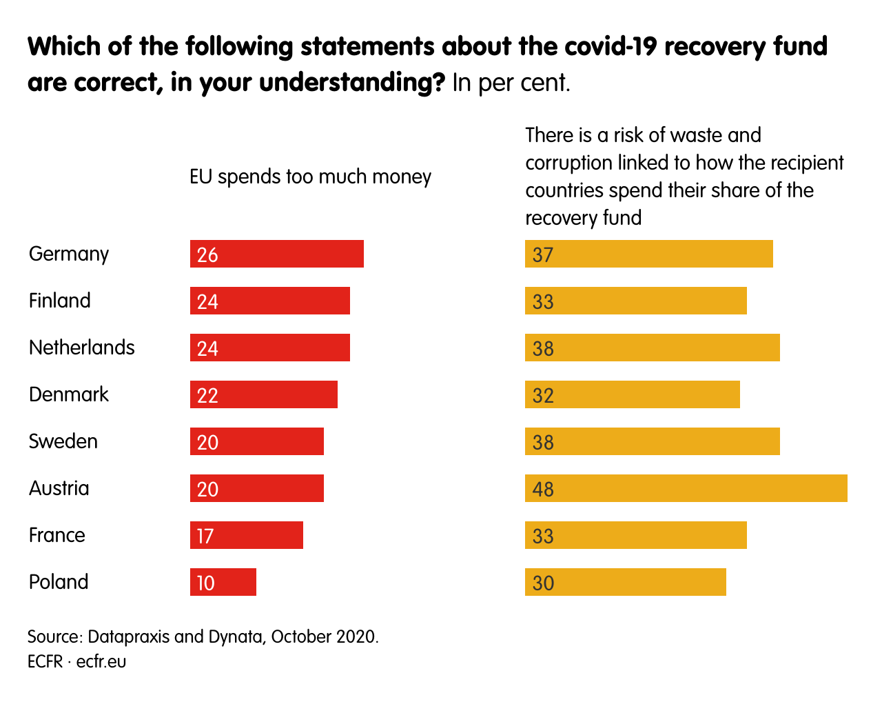 Which of the following statements about the covid-19 recovery fund are correct, in your understanding?