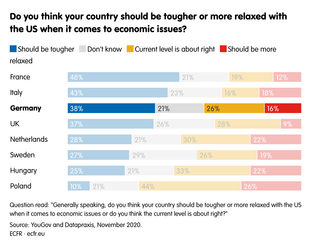 Do you think your country should be tougher or more relaxed with the US when it comes to economic issues?