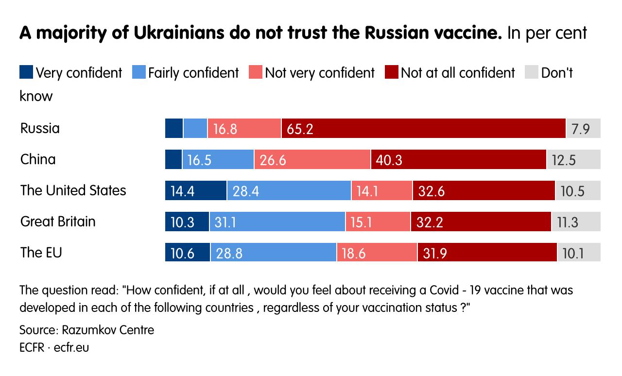 A majority of Ukrainians do not trust the Russian vaccine.