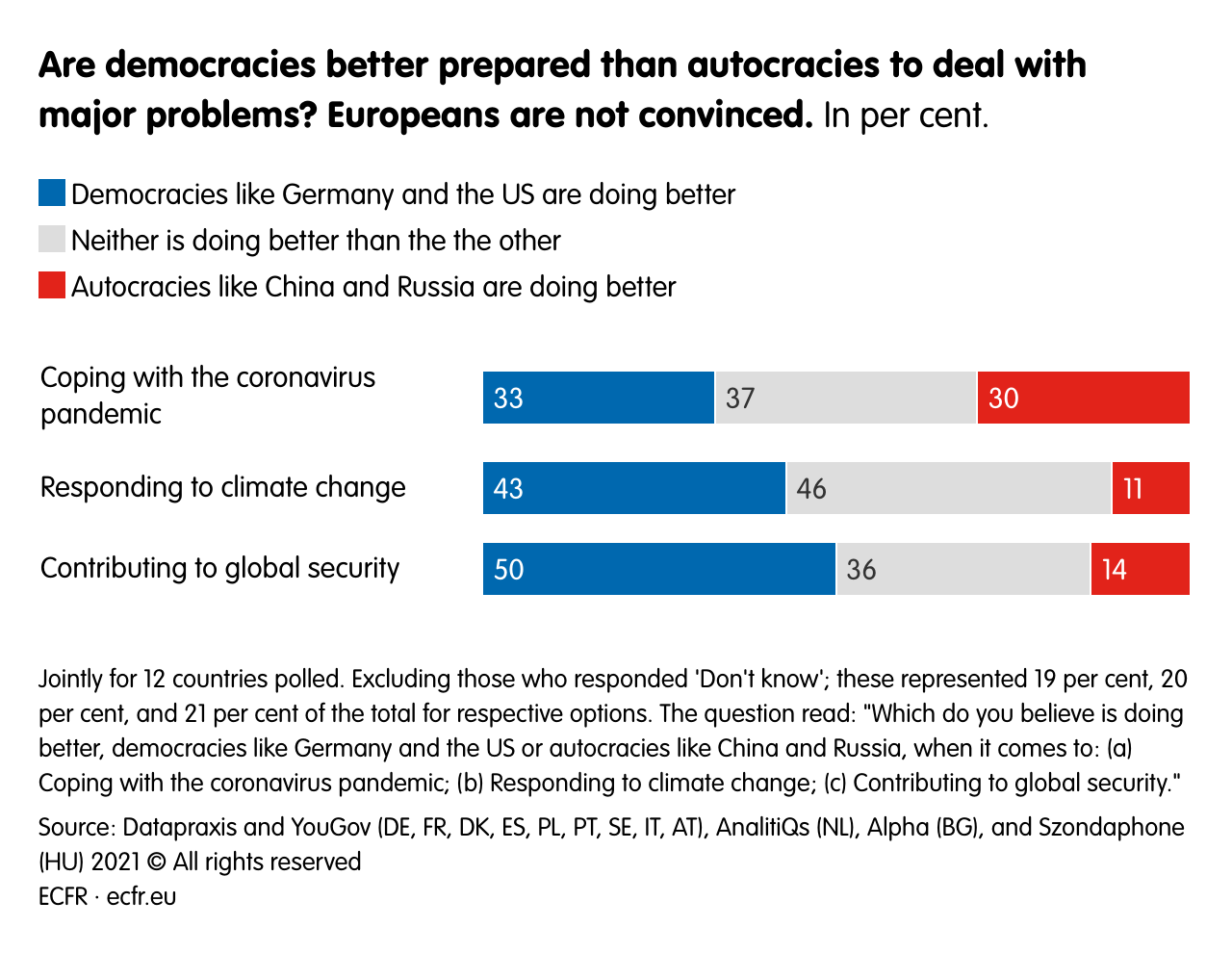 Are democracies better prepared than autocracies to deal with major problems? Europeans are not convinced.