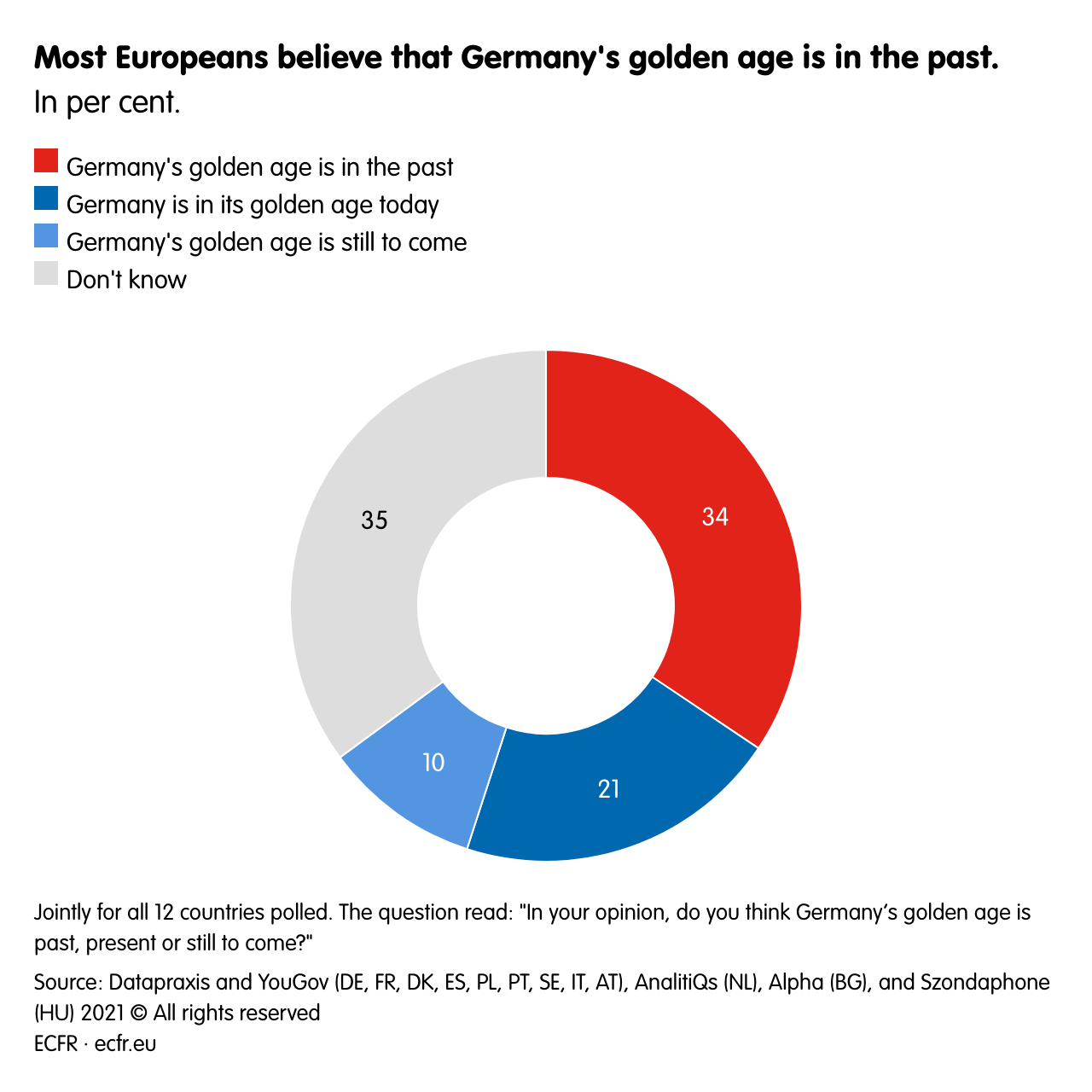 Most Europeans believe that Germany's golden age is in the past. <br>