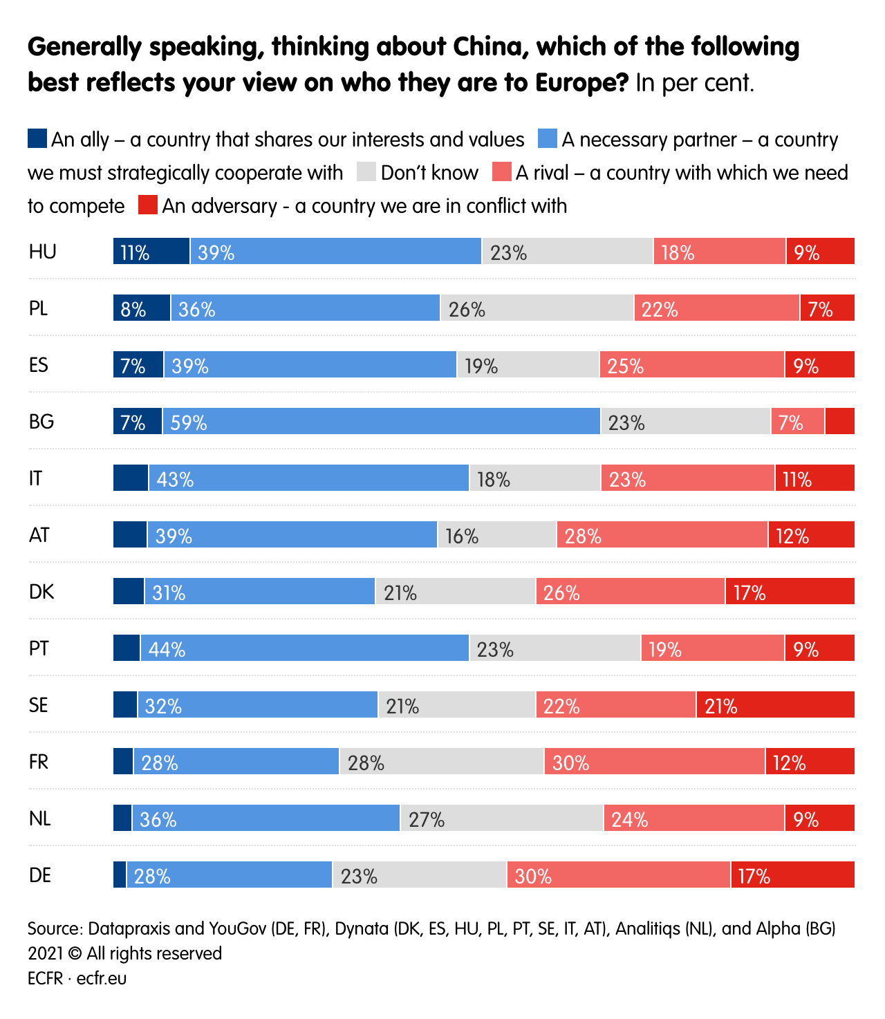 China is widely considered a necessary partner in a majority of EU countries.