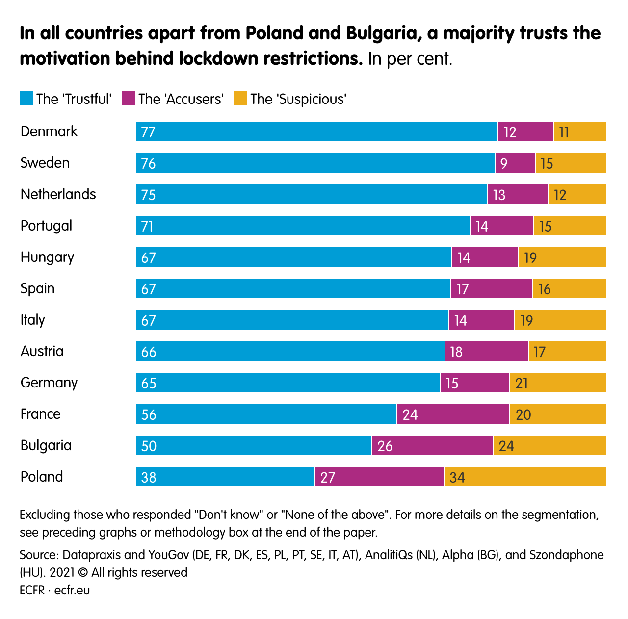 In all countries apart from Poland and Bulgaria, a majority trusts the motivation behind lockdown restrictions.