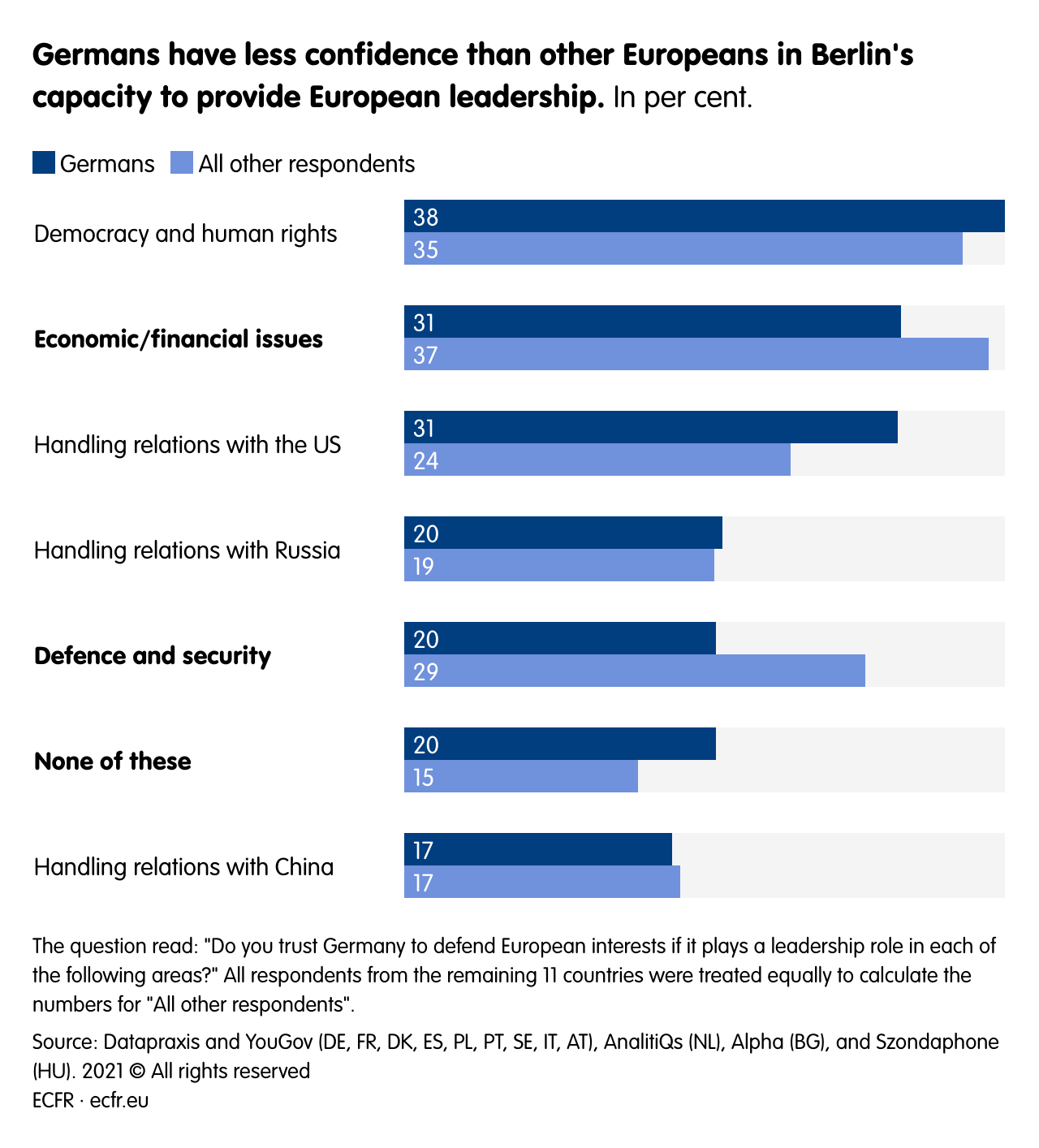 Germans have less confidence than other Europeans in Berlin's capacity to provide European leadership.