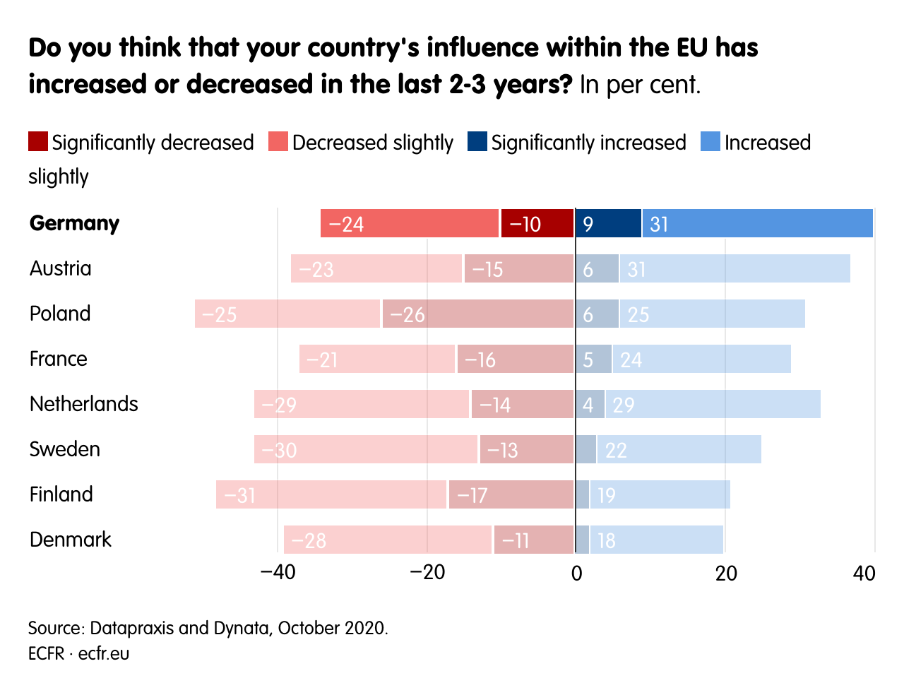 Do you think that your country's influence within the EU has increased or decreased in the last 2-3 years?