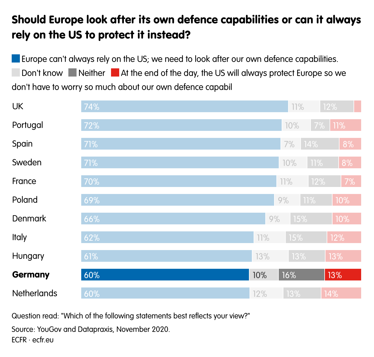 Should Europe look after its own defence capabilities or can it always rely on the US to protect it instead?