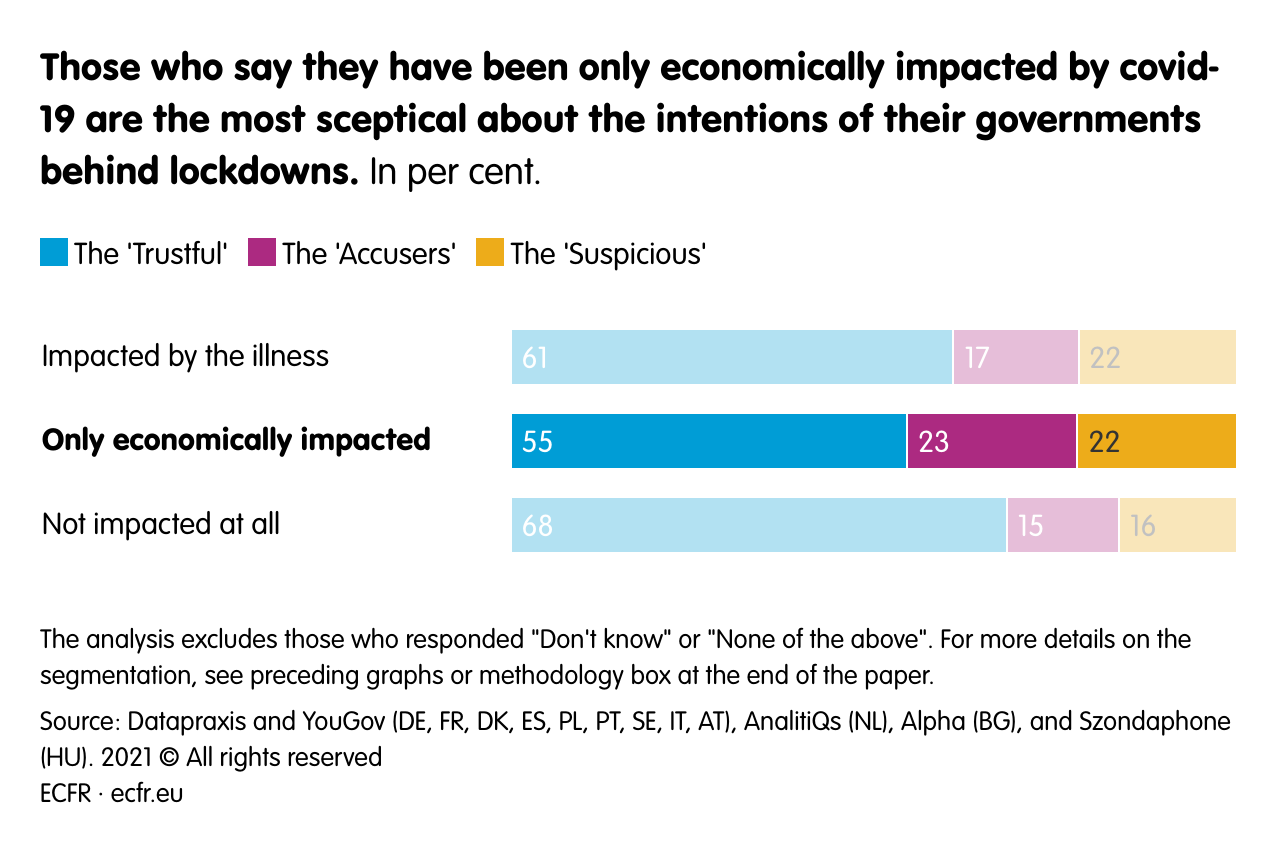 Those who say they have been only economically impacted by covid-19 are the most sceptical about the intentions of their governments behind lockdowns.