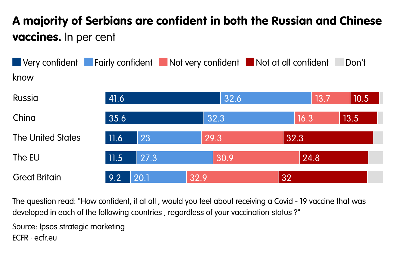 A majority of Serbians are confident in both the Russian and Chinese vaccines.