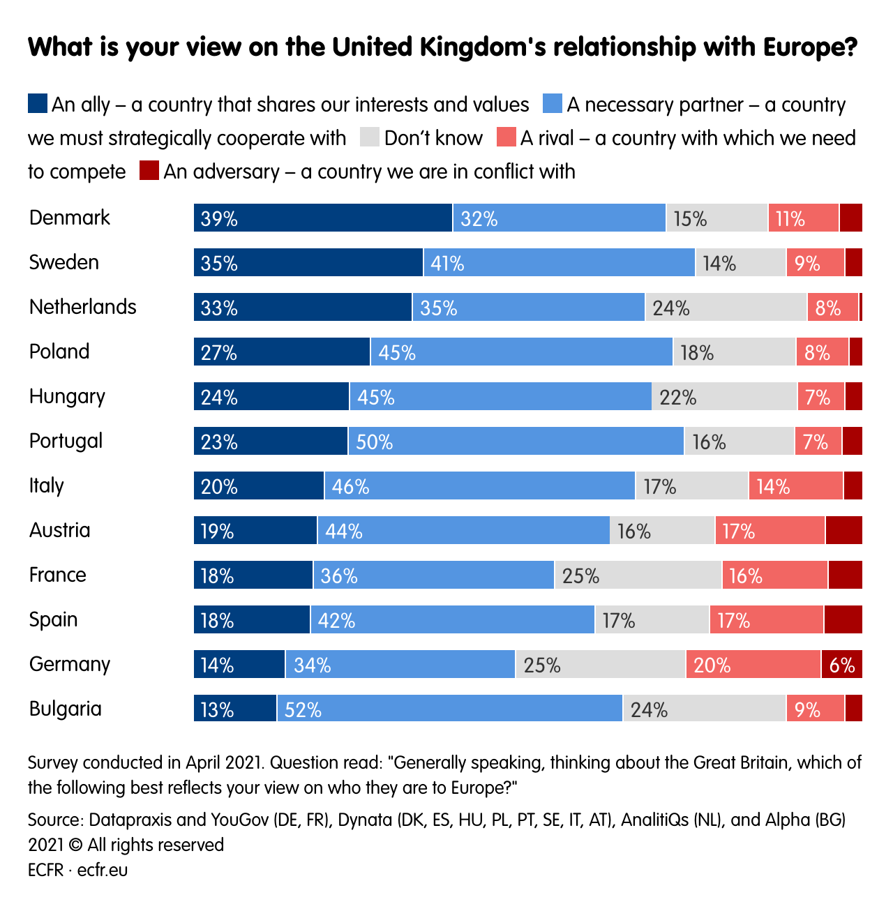 What is your view on the United Kingdom's relationship with Europe?