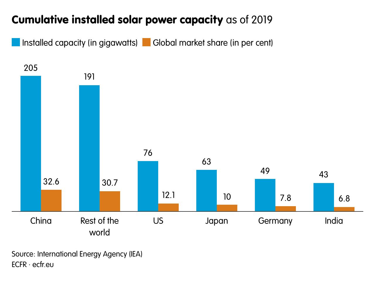 Cumulative installed solar power capacity