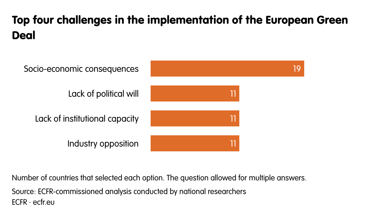Top four challenges in the implementation of the European Green Deal