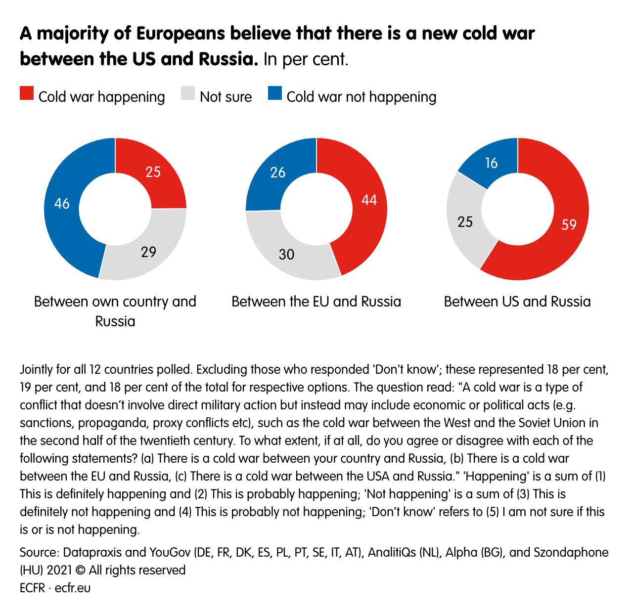 A majority of Europeans believe that there is a new cold war between the US and Russia.