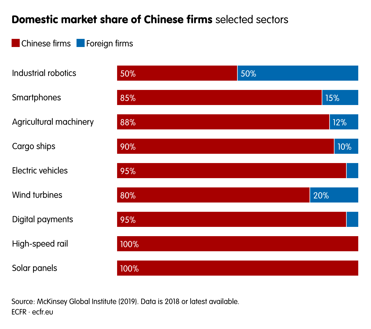 Domestic market share of Chinese firms