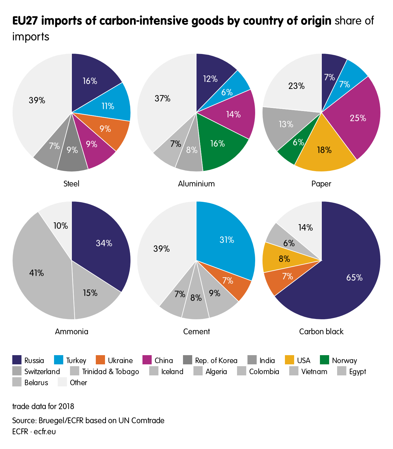 EU27 imports of carbon-intensive goods by country of origin