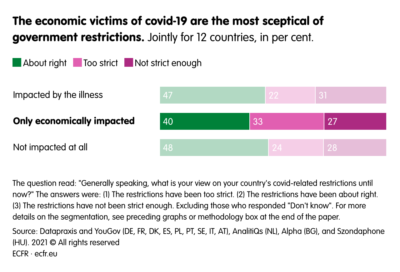 The economic victims of covid-19 are the most sceptical of government restrictions.