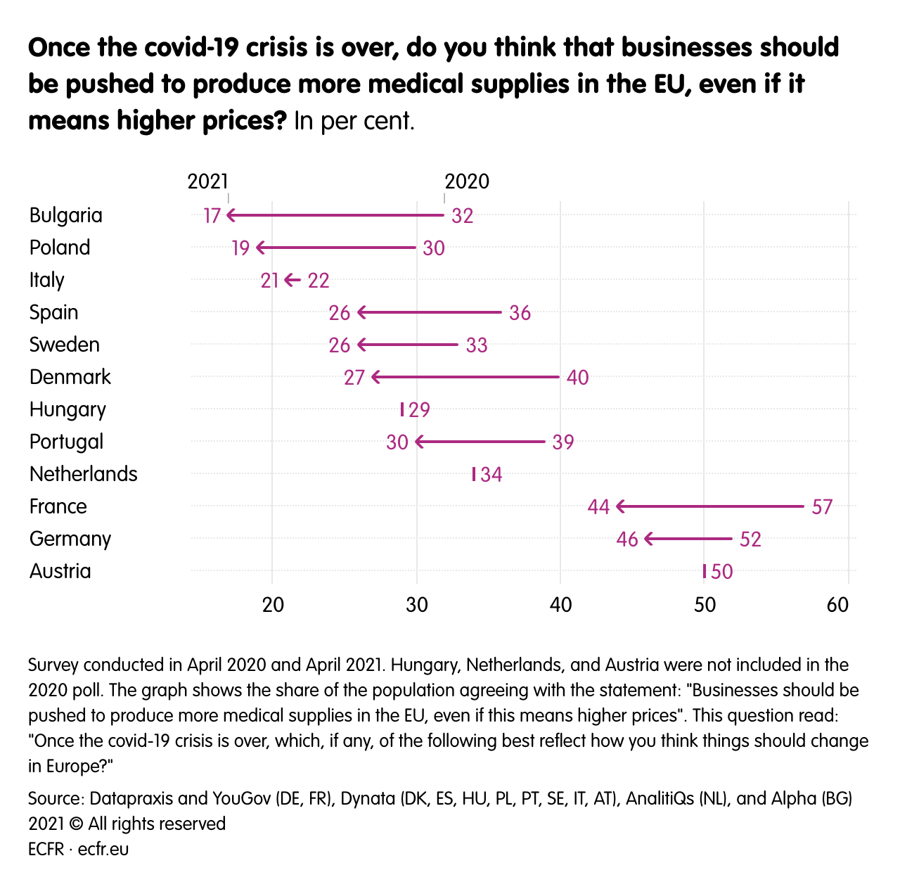 Once the covid-19 crisis is over, do you think that businesses should be pushed to produce more medical supplies in the EU, even if it means higher prices?