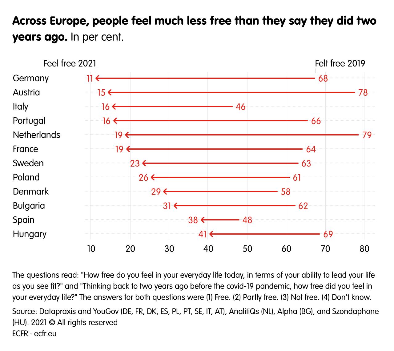Across Europe, people feel much less free than they say they did two years ago.