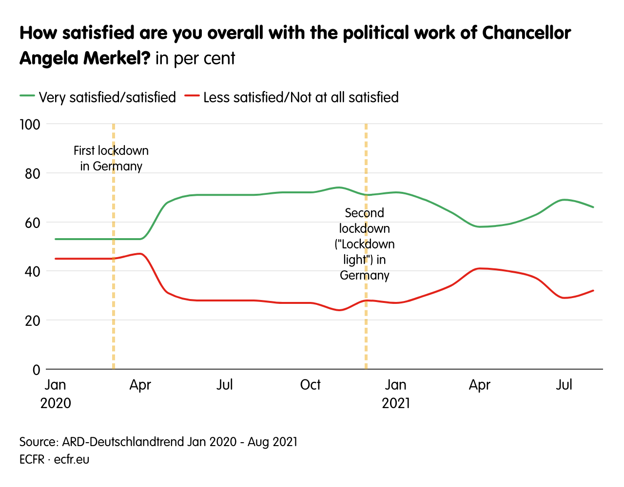How satisfied are you overall with the political work of Chancellor Angela Merkel?