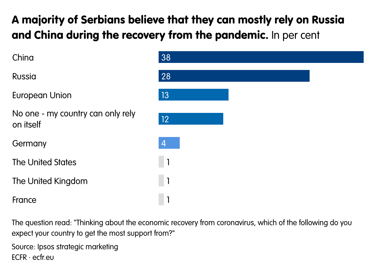 A majority of Serbians believe that they can mostly rely on Russia and China during the recovery from the pandemic.