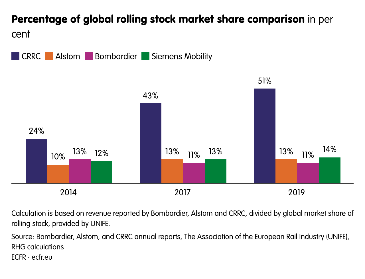 Percentage of global rolling stock market share comparison