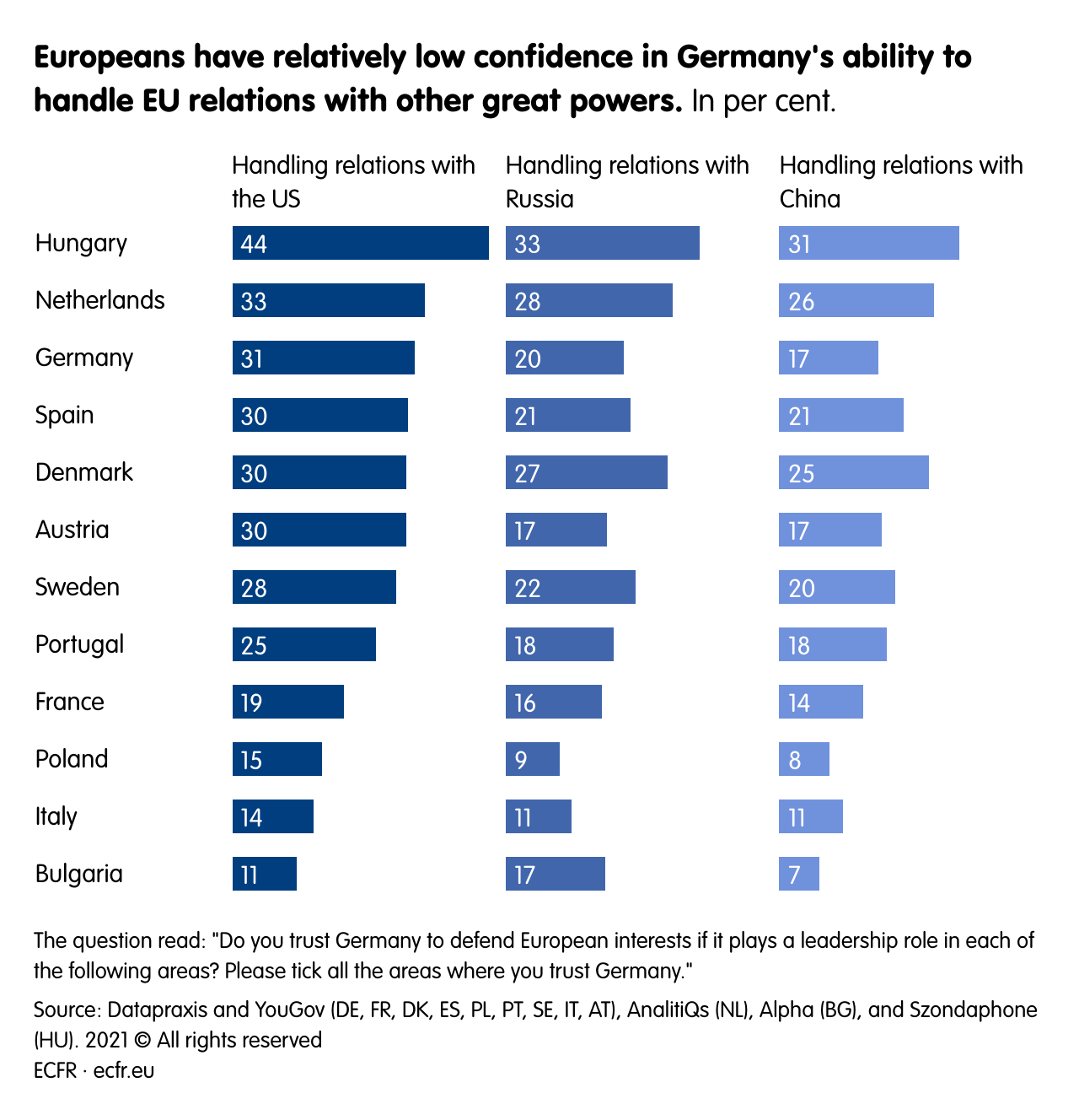 Europeans have relatively low confidence in Germany's ability to handle EU relations with other great powers.