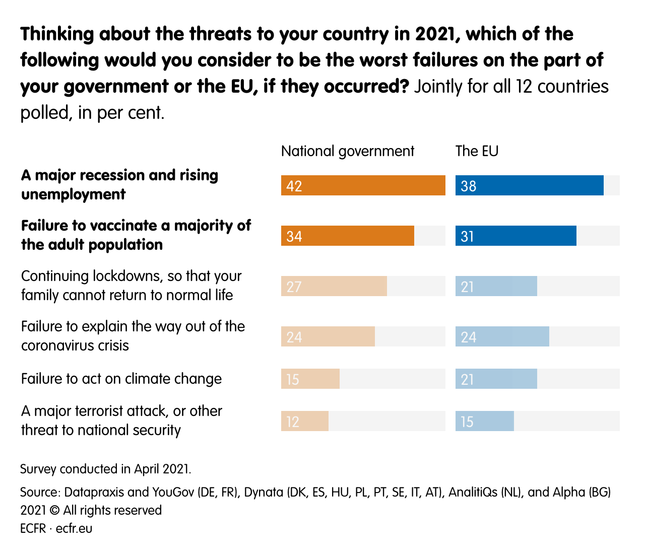 Thinking about the threats to your country in 2021, which of the following would you consider to be the worst failures on the part of your government or the EU, if they occurred?