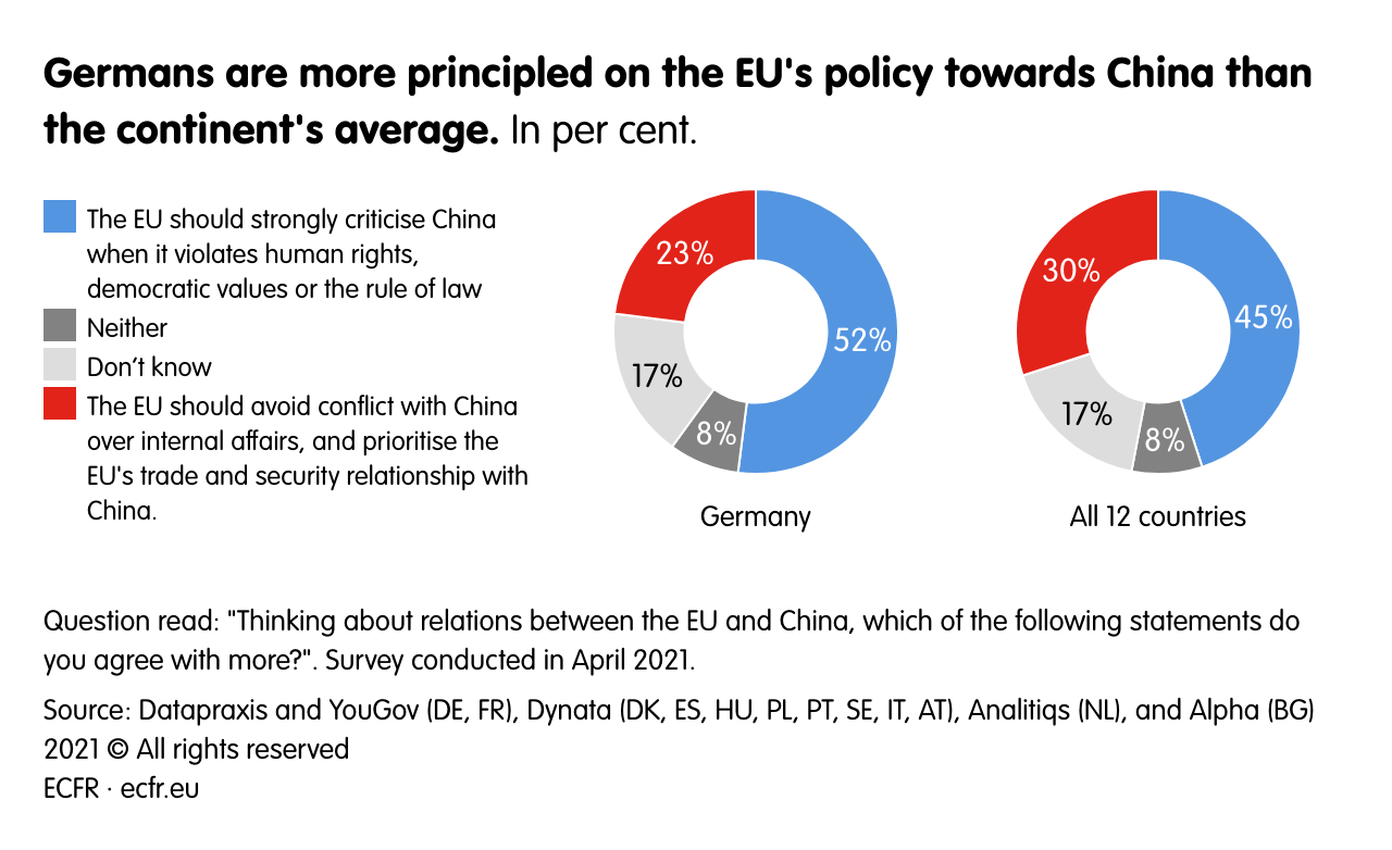 Germans are more principled about the EU's policy on China than Europeans on average.