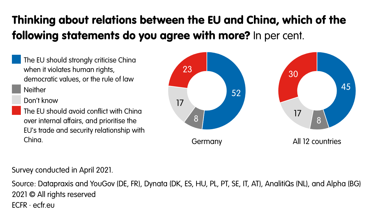 Thinking about relations between the EU and China, which of the following statements do you agree with more?