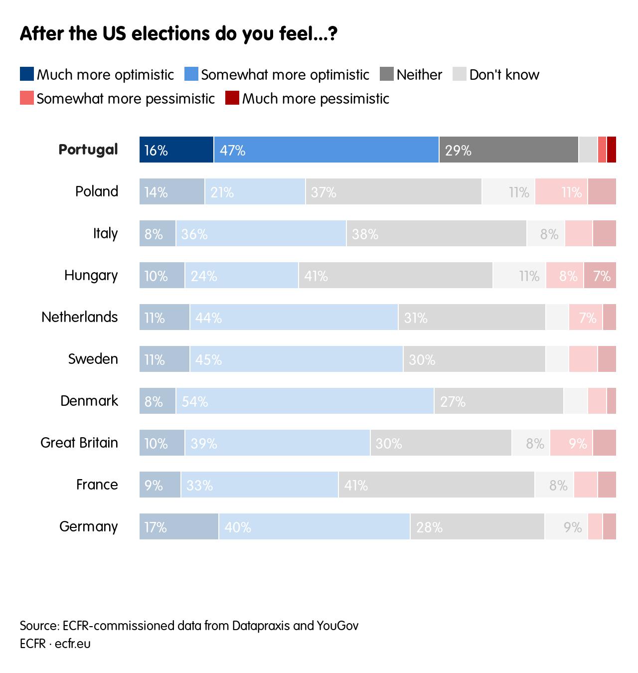 O que você acha depois das eleições nos EUA ...?