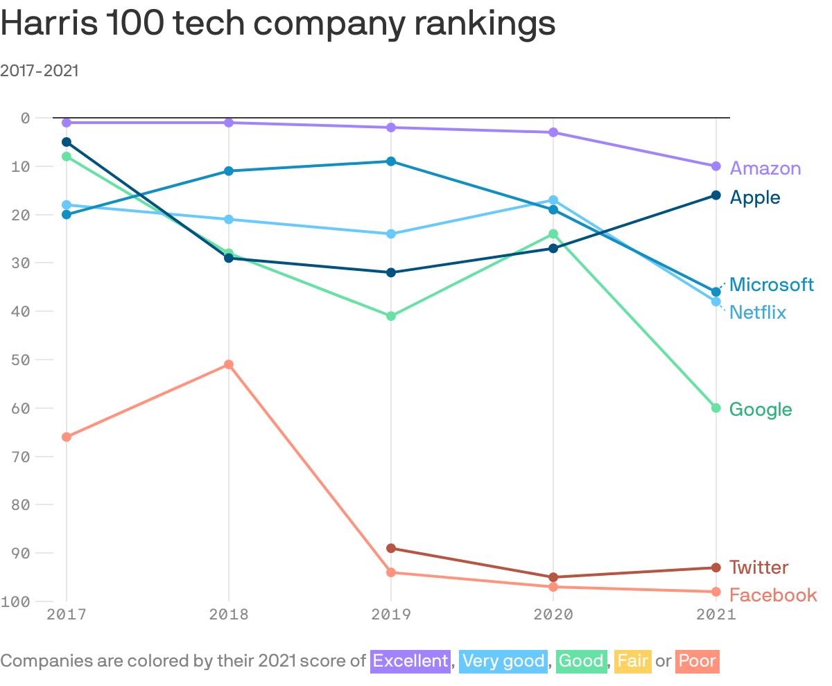 Data: Harris Poll; Chart: Danielle Alberti/Axios