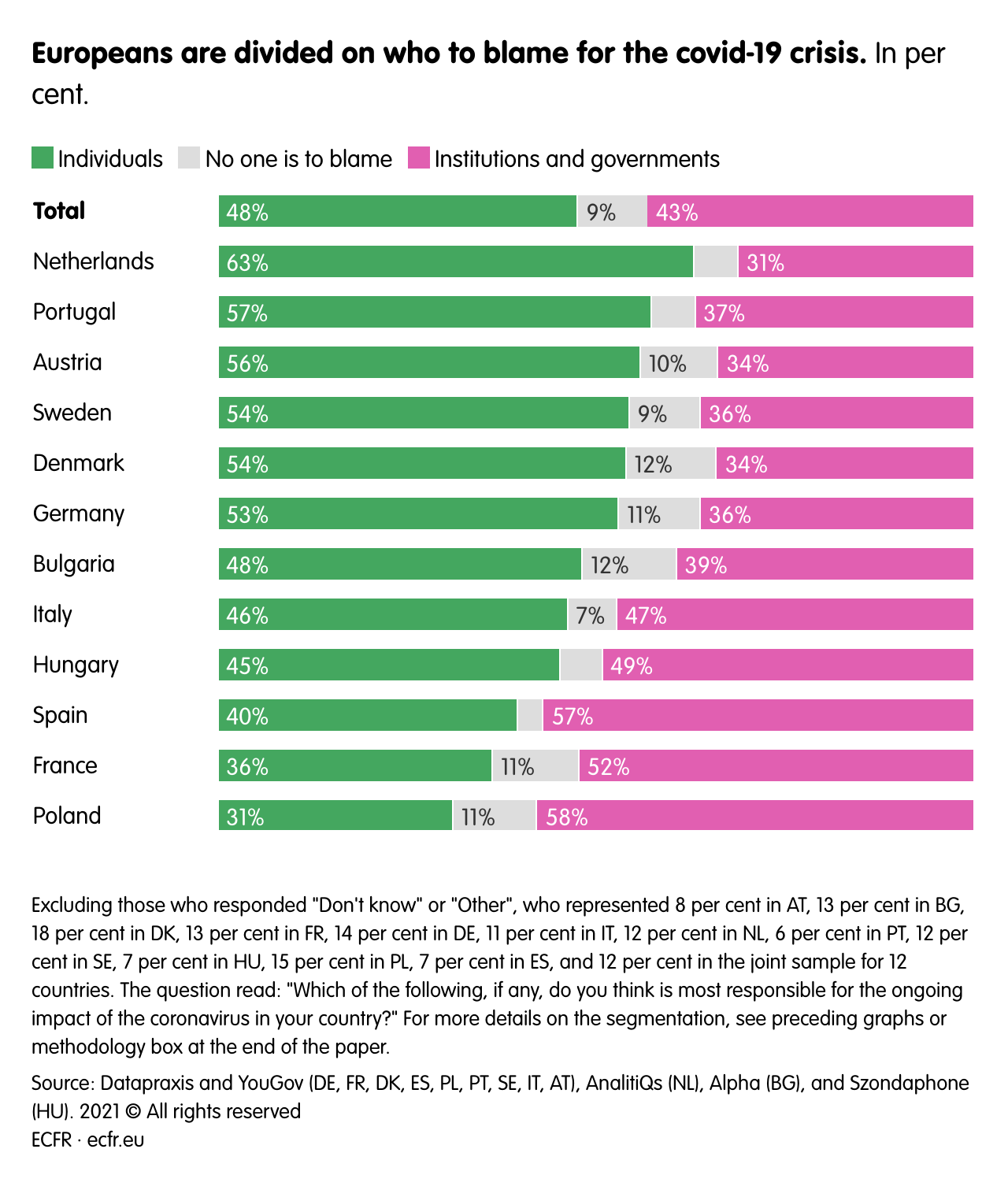 Europeans are divided on who to blame for the covid-19 crisis.