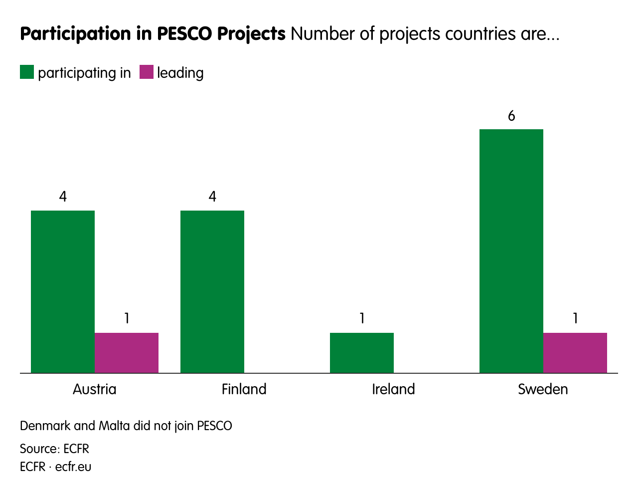 Participation in PESCO Projects