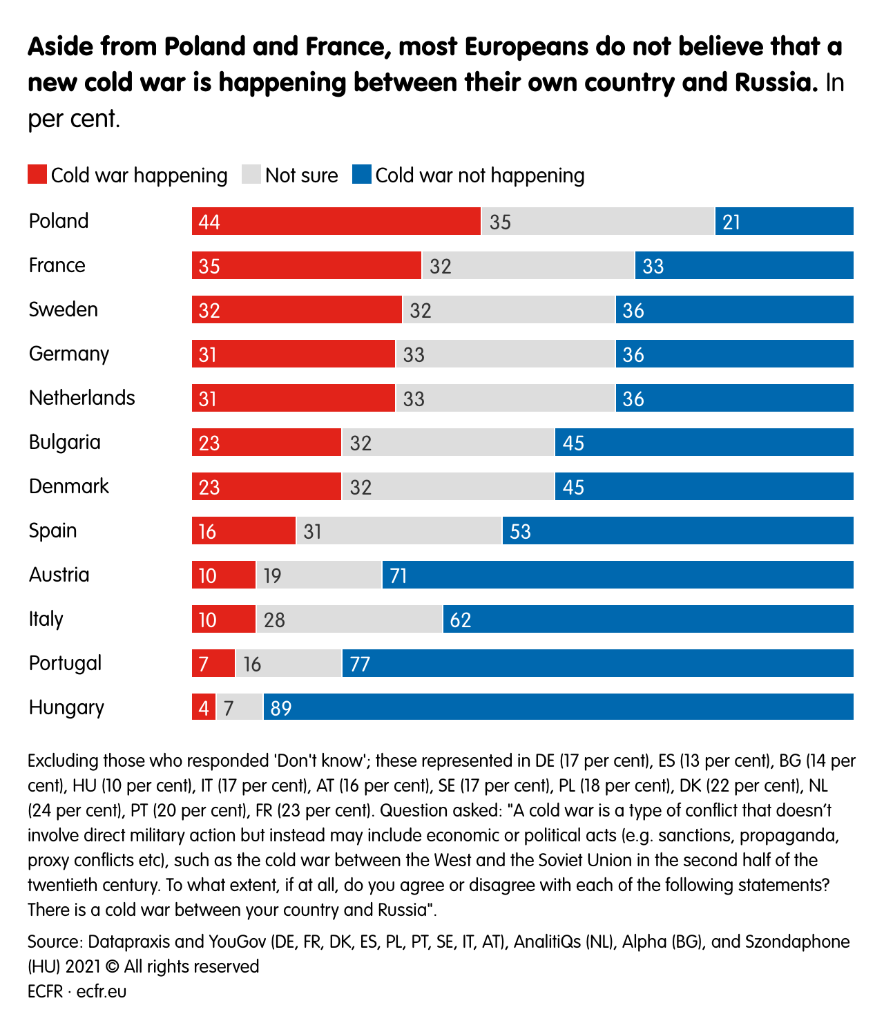 Aside from Poland and France, most Europeans do not believe that a new cold war is happening between their own country and Russia.